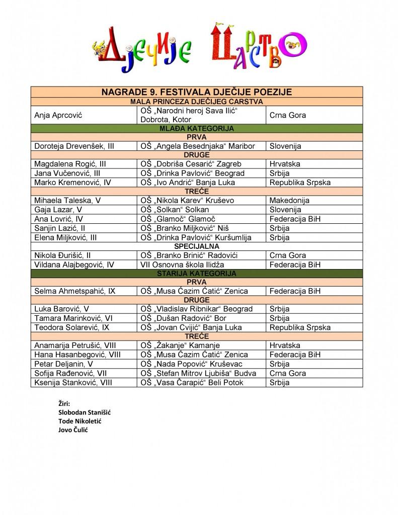 Spisak nagrađenih (1)-page-001
